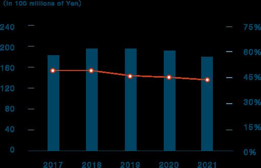Apartment Construction Sales Ratio