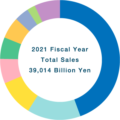 2018 Fiscal YearTotal Sales41.45 Billion Yen